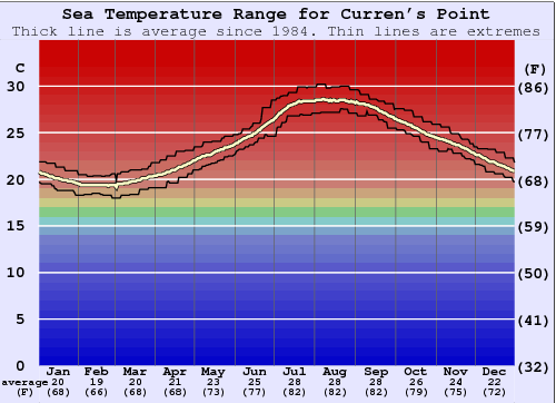Curren's Point Water Temperature Graph