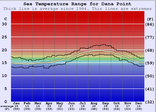 Dana Point Water Temperature Graph