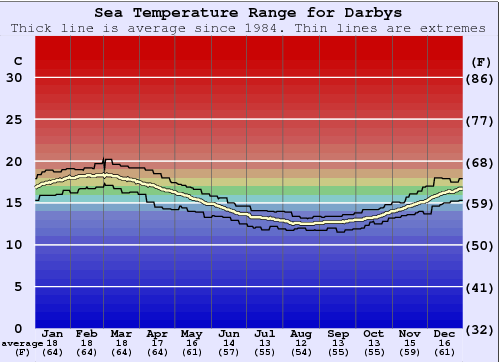 Darbys Water Temperature Graph