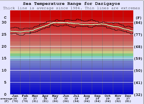 Darigayos Water Temperature Graph