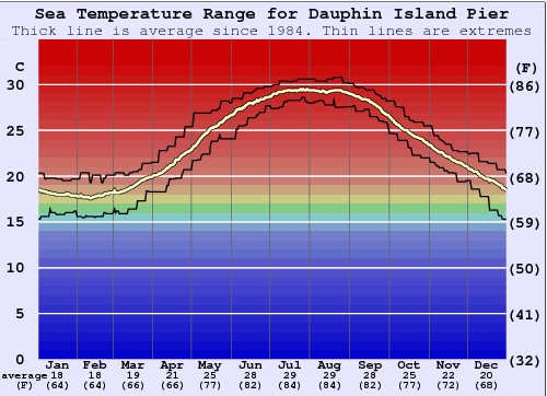 Dauphin Island Pier Water Temperature Graph