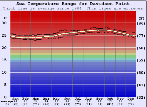Davidson Point Water Temperature Graph