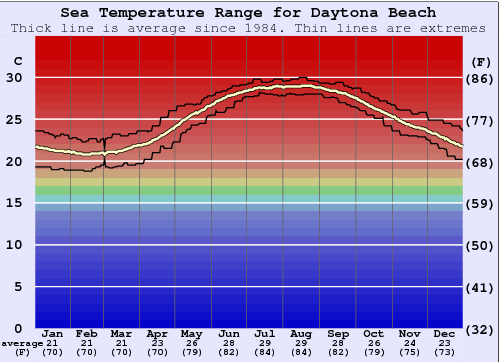 Daytona Beach Water Temperature Graph