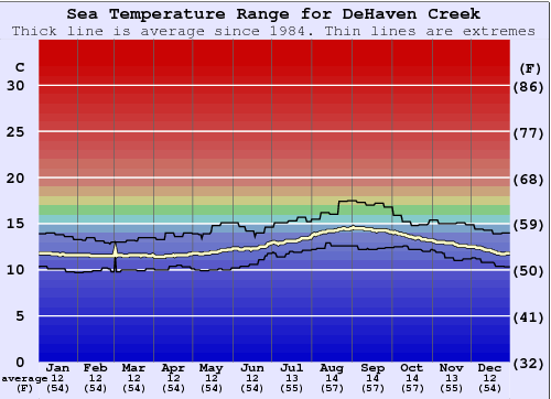 DeHaven Creek Water Temperature Graph