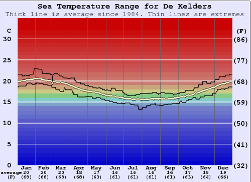De Kelders Water Temperature Graph