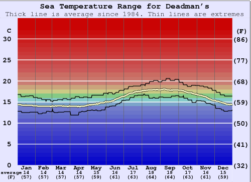 Deadman's Water Temperature Graph