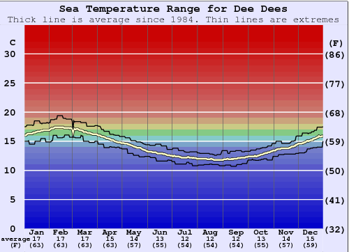 Dee Dees Water Temperature Graph