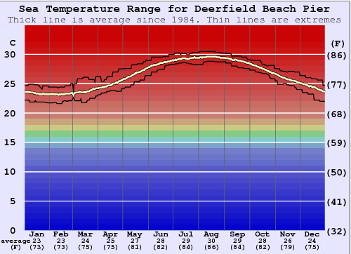 Deerfield Beach Pier Water Temperature Graph