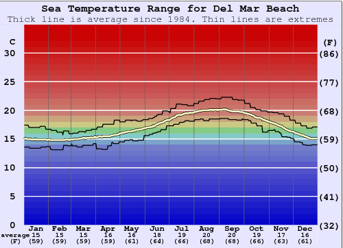 Del Mar Beach Water Temperature Graph