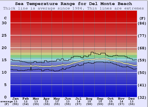 Del Monte Beach Water Temperature Graph