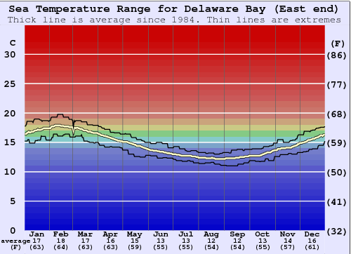 Delaware Bay (East end) Water Temperature Graph
