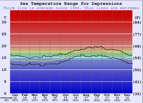Depressions Water Temperature Graph