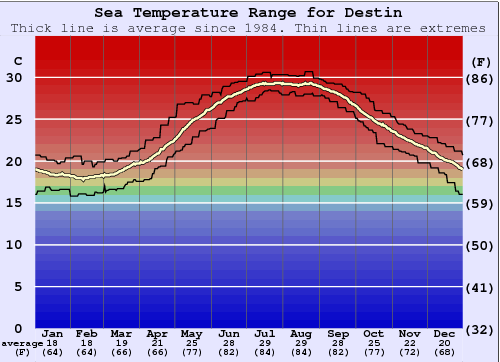 Destin Water Temperature Graph