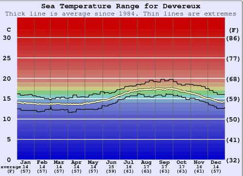 Devereux Water Temperature Graph