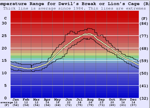 Devil's Break or Lion's Cage (Rimini) Water Temperature Graph