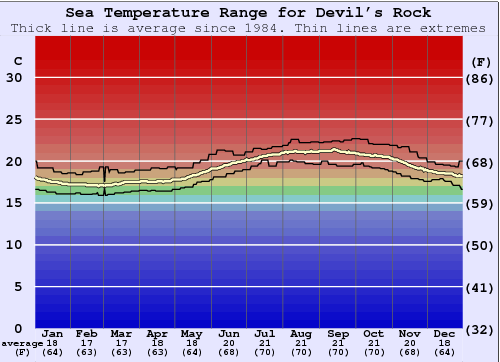 Devil's Rock Water Temperature Graph