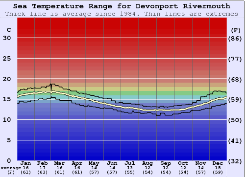 Devonport Rivermouth Water Temperature Graph