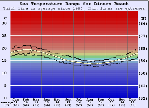 Diners Beach Water Temperature Graph