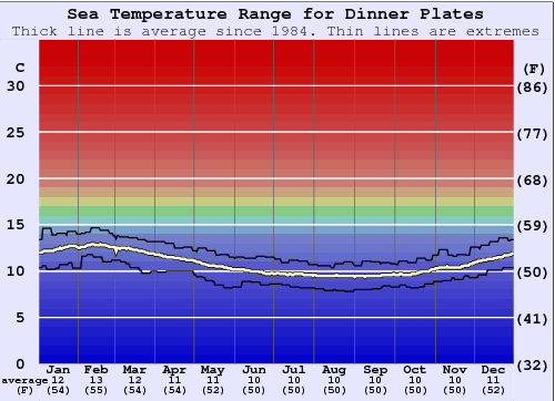 Dinner Plates Water Temperature Graph