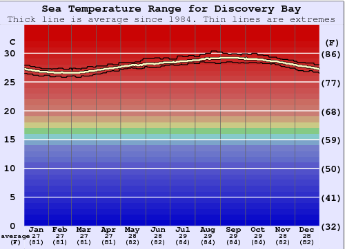Discovery Bay Water Temperature Graph