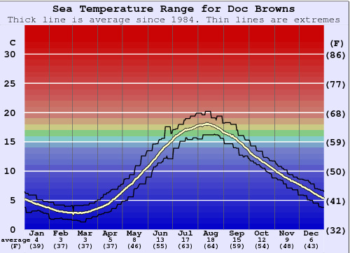 Doc Browns Water Temperature Graph