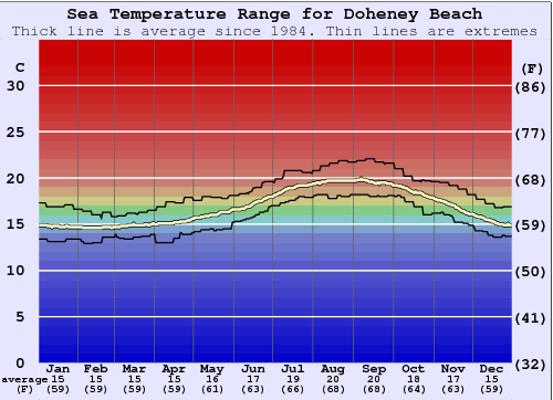 Doheney Beach Water Temperature Graph