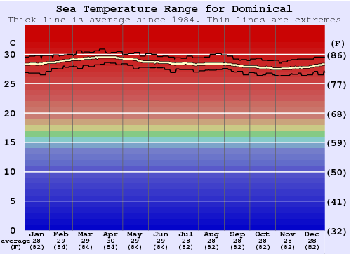Dominical Water Temperature Graph