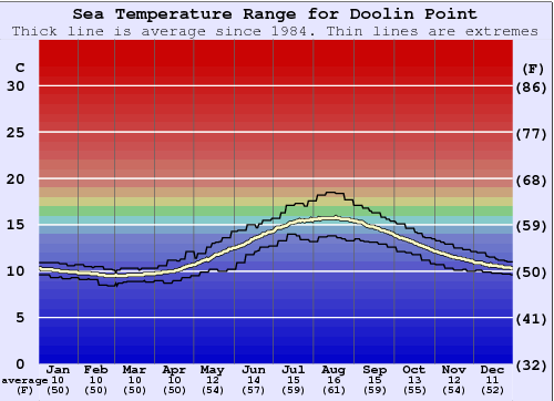 Doolin Point Water Temperature Sea And Wetsuit Guide Clare Ireland
