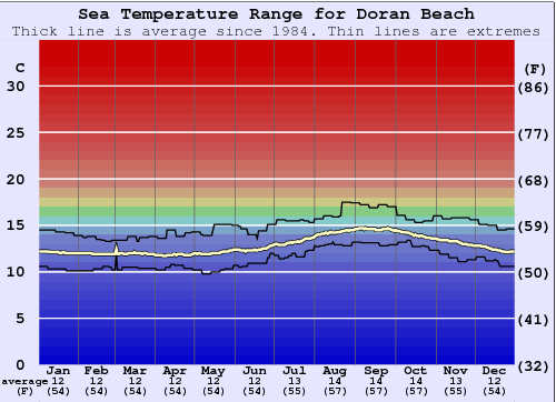 Doran Beach Water Temperature Graph
