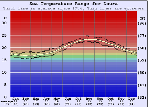 Doura Water Temperature Graph