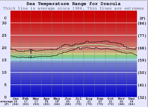 Dracula Water Temperature Graph