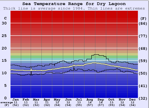 Dry Lagoon Water Temperature Graph