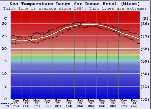 Dunes Hotel (Miami) Water Temperature Graph
