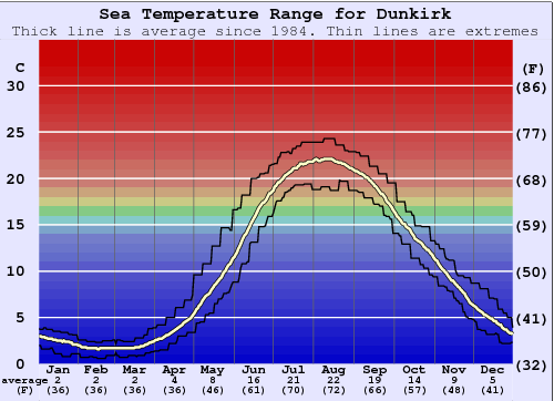 Dunkirk Water Temperature Graph