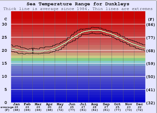 Dunkleys Water Temperature Graph