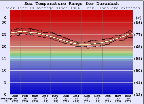 Duranbah Water Temperature Graph