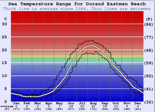 Durand Eastman Beach Water Temperature Graph