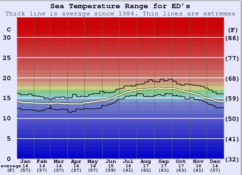 ED's Water Temperature Graph