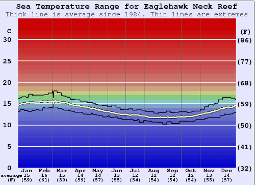 Eaglehawk Neck Reef Water Temperature Graph