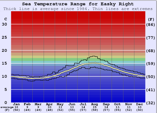 Easky Right Water Temperature Graph