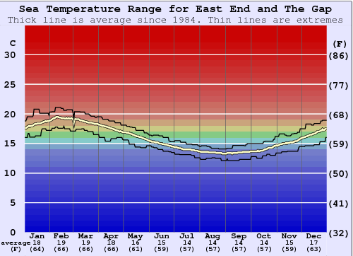 East End and The Gap Water Temperature Graph