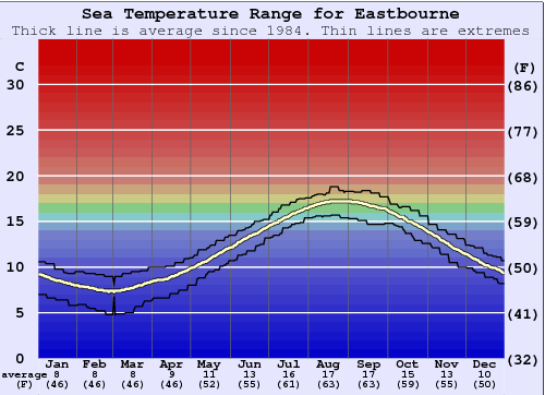 Eastbourne Water Temperature Graph