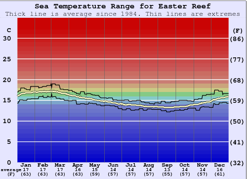 Easter Reef Water Temperature Graph