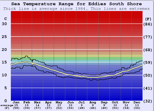 Eddies South Shore Water Temperature Graph