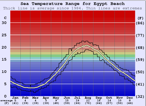 Egypt Beach Water Temperature Graph