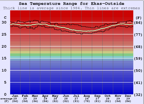 Ekas-Outside Water Temperature Graph