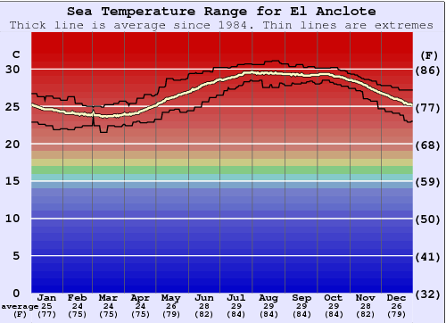 El Anclote Water Temperature Graph