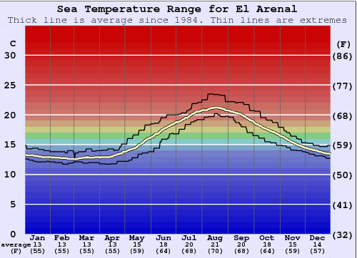 El Arenal Water Temperature Graph