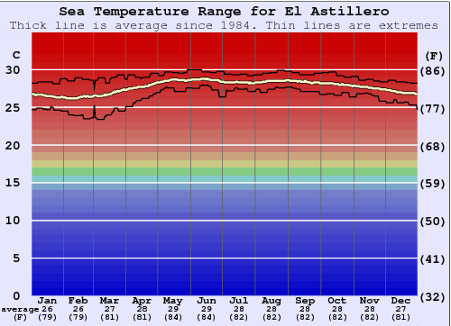 El Astillero Water Temperature Graph