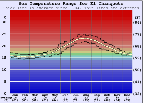 El Chanquete (Malaga) Water Temperature Graph